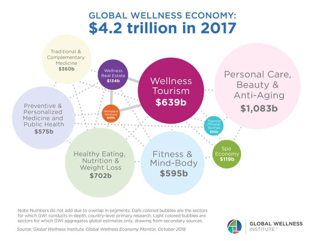 GlobalWellnessEconomy2017_bubblechart-1024x780 (1)